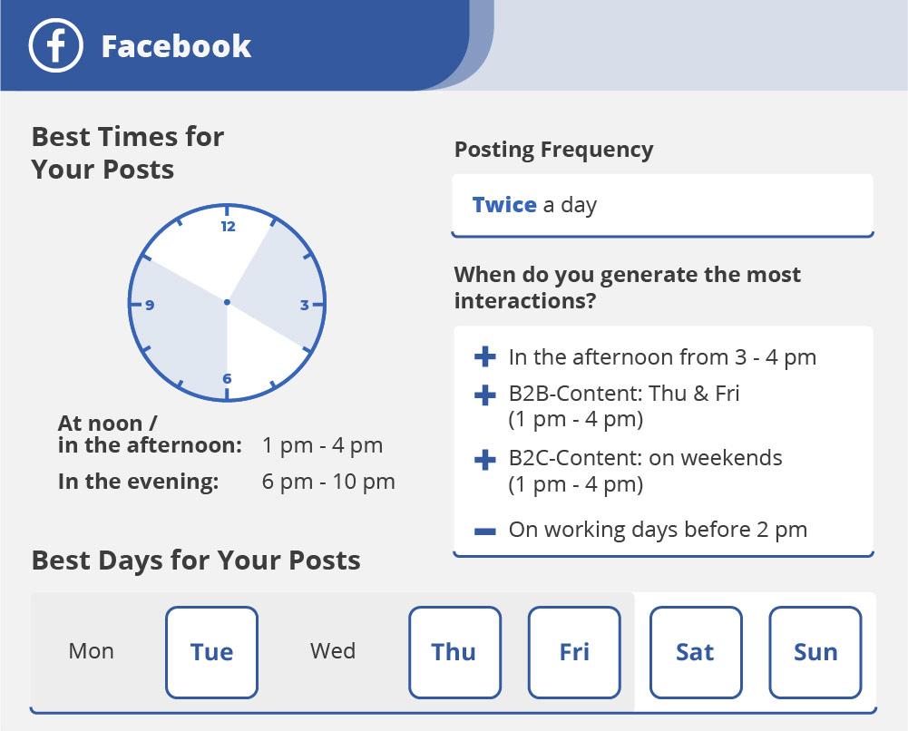 Facebook : les meilleurs moments pour publier - Agence de communication digitale Le Studio A, Saint-Brieuc