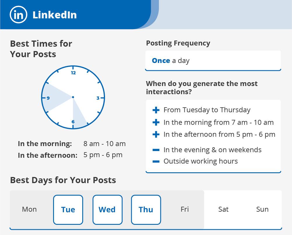 LinkedIn : les meilleurs moments pour publier - Agence de communication digitale Le Studio A, Saint-Brieuc