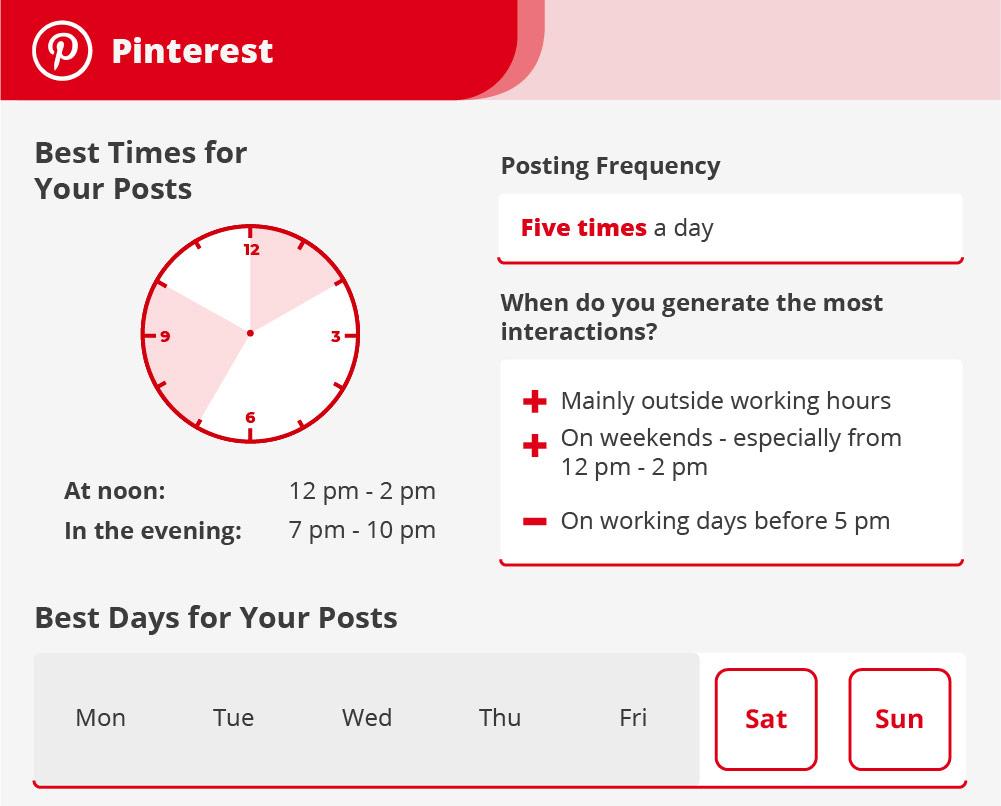 Pinterest : les meilleurs moments pour publier - Agence de communication digitale Le Studio A, Saint-Brieuc