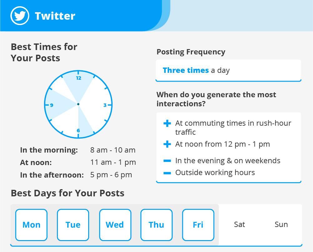 Twitter : les meilleurs moments pour publier - Agence de communication digitale Le Studio A, Saint-Brieuc